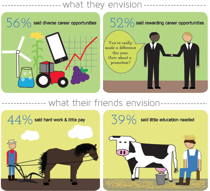 perceptions of agriculture; consider agriculture internships to test drive a career in agriculture