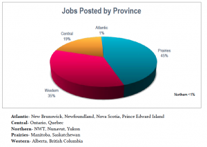 top provinces for ag jobs
