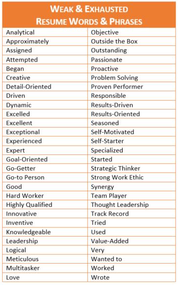 eradicate resume cliches