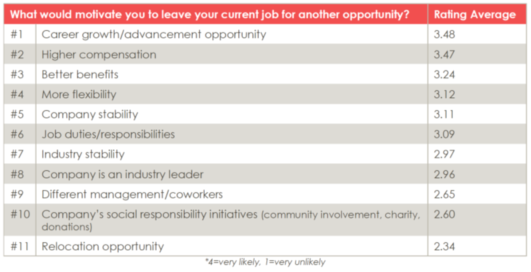 changing jobs - what would motivate you to leave your current job for another opporutnity