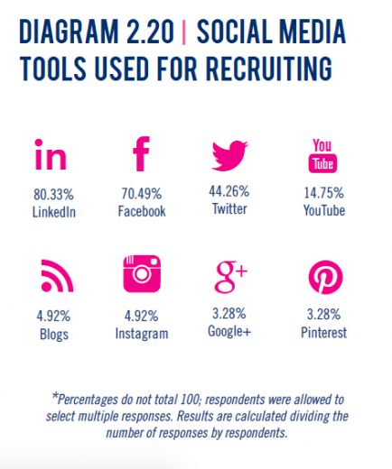 Use social media to recruit